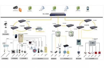 综合管理监管平台系统